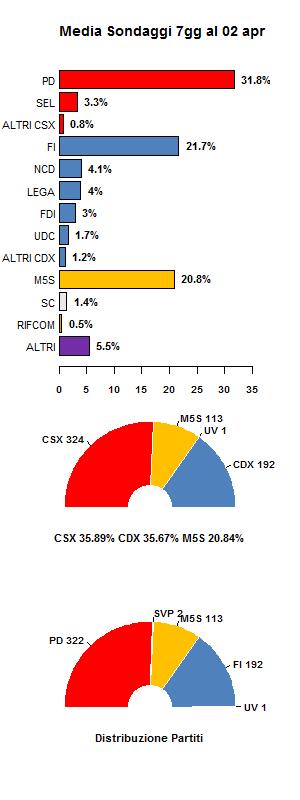 media sondaggi 2 aprile