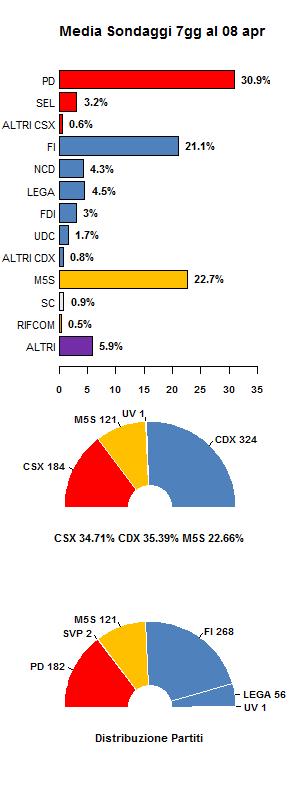 Media sondaggi 8 aprile
