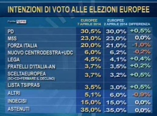 Sondaggio Ipr per Tg3, intenzioni di voto per le Europee.