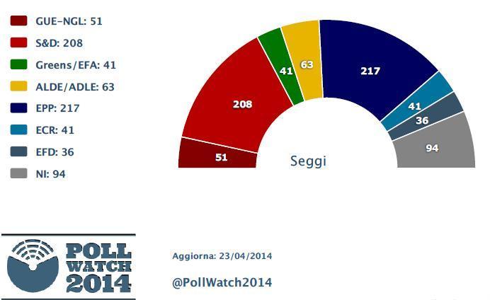 Per saperne un po' di più sulle elezioni Europee del 2014 Sondaggi-elezioni-europee1