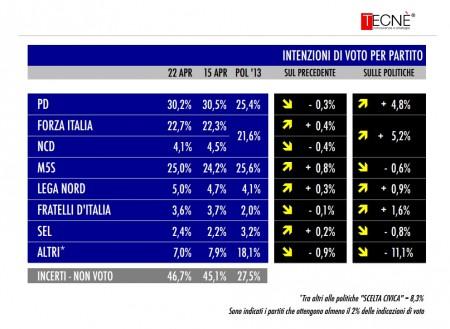 sondaggio Tecnè tgcom24
