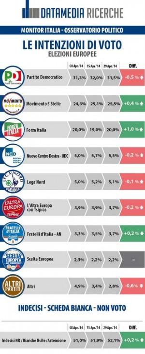 sondaggio datamedia elezioni europee