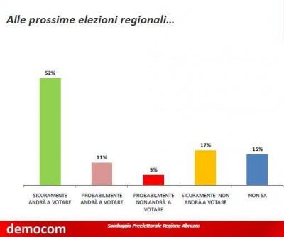 sondaggio democom elezioni regionali abruzzo