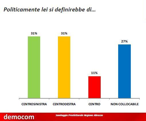 elezioni abruzzo - photo #14