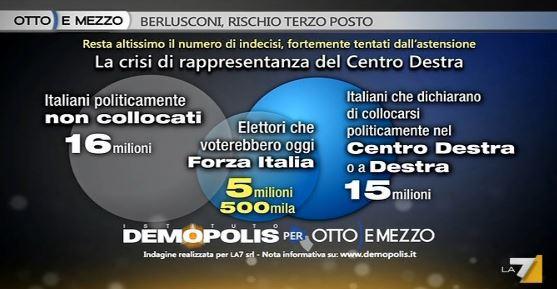 Sondaggio Demopolis per Ottoemezzo, consenso potenziale a Forza Italia.