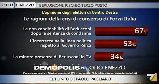 Sondaggio Demopolis per Ottoemezzo, crisi di consenso a Forza Italia.
