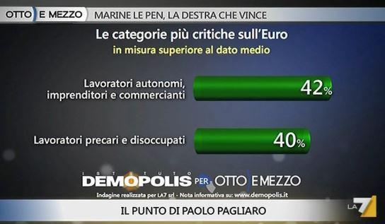Sondaggio Demopolis per Ottoemezzo, categorie più critiche nei confronti dell'Euro.