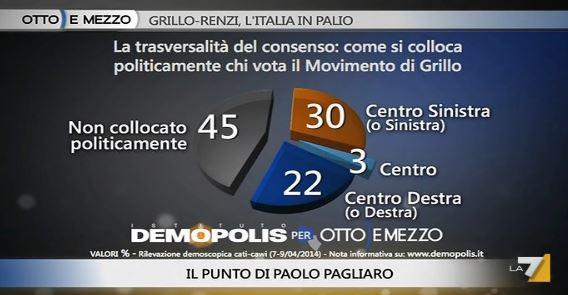 Sondaggio Demopolis per Ottoemezzo, consenso al M5S.