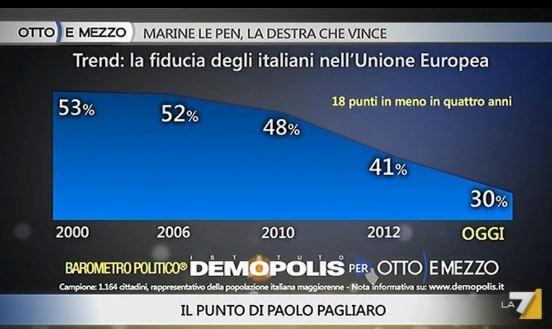 Sondaggio Demopolis per Ottoemezzo, fiducia nell'Unione Europea.