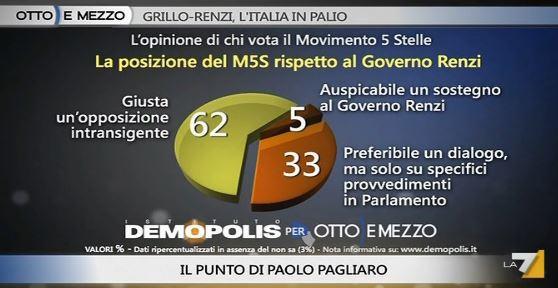 Sondaggio Demopolis per Ottoemezzo, M5S e Governo Renzi.