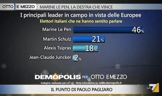 Sondaggio Demopolis per Ottoemezzo, popolarità dei leader Europei.