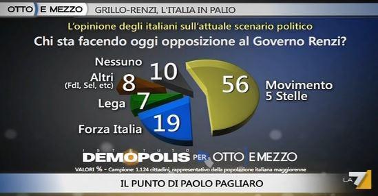 Sondaggio Demopolis per Ottoemezzo, opposizione al Governo.