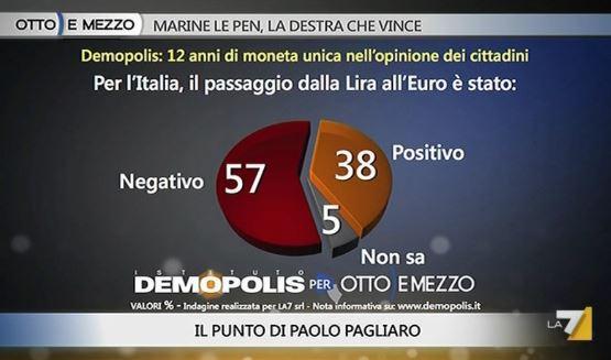 Sondaggio Demopolis per Ottoemezzo, passaggio dalla Lira all'Euro.