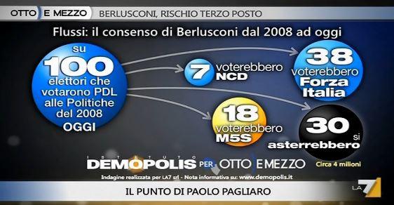 Sondaggio Demopolis per Ottoemezzo, flussi elettorali dal 2008 ad oggi.