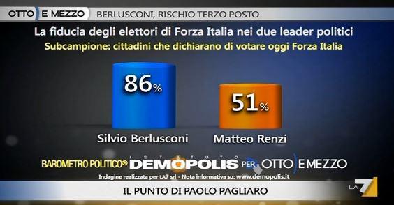 Sondaggio Demopolis per Ottoemezzo, fiducia in Berlusconi e Renzi tra gli elettori di FI.
