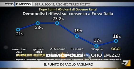 Sondaggio Demopolis per Ottoemezzo, consenso a Forza Italia.