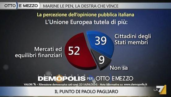 Sondaggio Demopolis per Ottoemezzo, utilità dell UE.