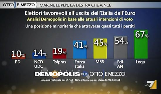 Sondaggio Demopolis per Ottoemezzo, uscita dall'Euro secondo i diversi elettorati.