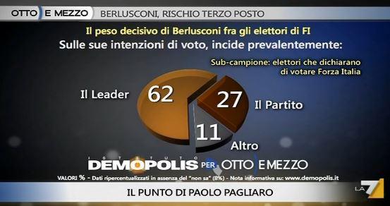 Sondaggio Demopolis per Ottoemezzo, elettori di Forza Italia e leader.