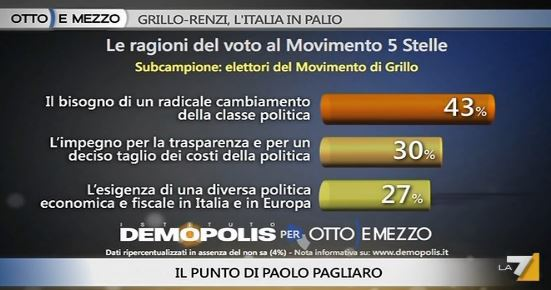 Sondaggio Demopolis per Ottoemezzo, motivazioni del consenso al M5S.