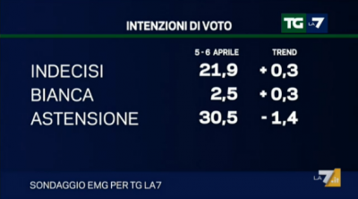 sondaggio emg tg la7 elezioni europee 2