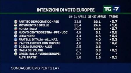 sondaggio emg tg la7 elezioni europee