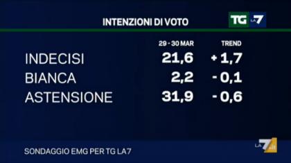 sondaggio emg tg la7 intenzioni voto elezioni europee