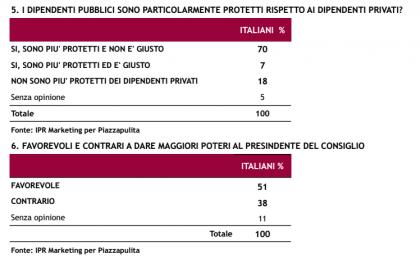 sondaggio ipr piazzapulita dipendenti pubblici