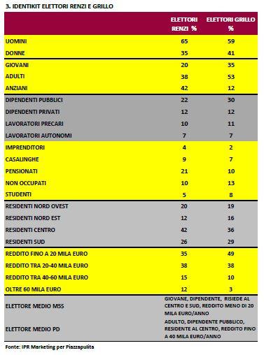 Sondaggio Ipr per Piazzapulita, identikit degli elettori di Renzi e Grillo.