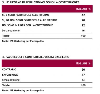 sondaggio ipr piazzapulita riforme