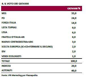 Sondaggio Ipr per Piazzapulita, voto dei giovani.