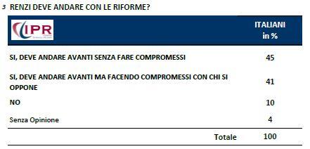 Sondaggio Ipr per Tg3, Renzi e le riforme.