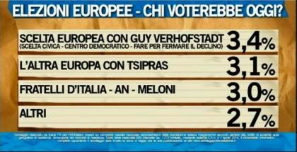 sondaggio ipsos ballarò elezioni europee