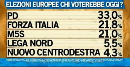 sondaggio ipsos ballarò intenzioni voto elezioni europee 1