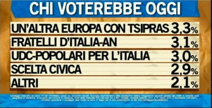 sondaggio ipsos ballarò intenzioni voto elezioni europee
