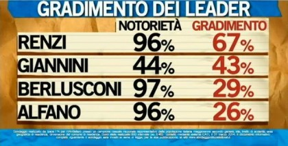 sondaggio ipsos ballarò leader