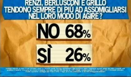 sondaggio ipsos ballarò berlusconi