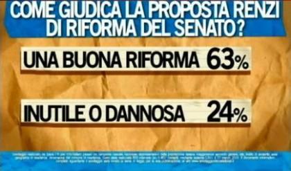 sondaggio ipsos ballarò riforma senato
