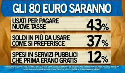 Sondaggio Ipsos per Ballarò, 80 Euro per gli Italiani in difficoltà.