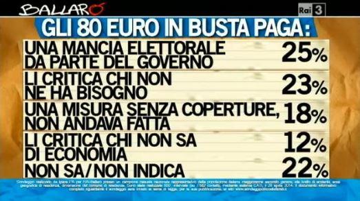 Sondaggio ipsos per Ballarò, 80 Euro in busta paga.
