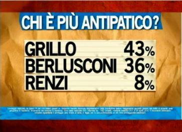 Sondaggio Ipsos per Ballarò, leader più antipatico.