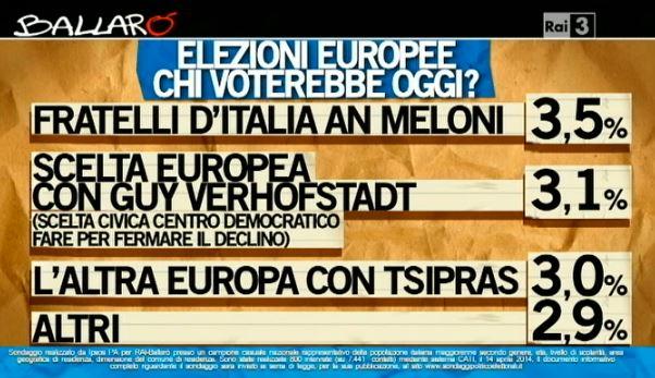 Sondaggio Ipsos per Ballarò, intenzioni di voto per le elezioni europee.