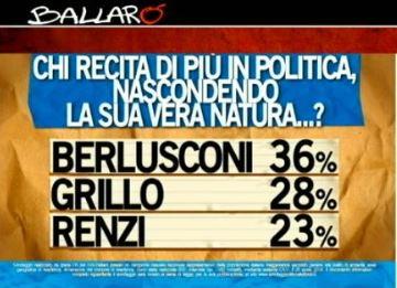 Sondaggio ipsos per Ballarò, chi recita di più in politica.