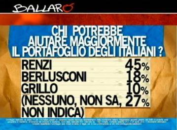 Sondaggio ipsos per Ballarò, leader politici e aiuti economici.