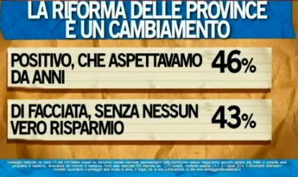 Sondaggio Ipsos per Ballarò, abolizione delle province.