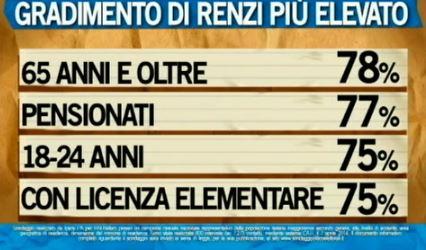Sondaggio Ipsos per Ballarò, gradimento di Renzi.