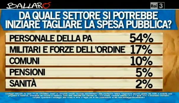 Sondaggio Ipsos per Ballarò, tagli alla spesa pubblica.