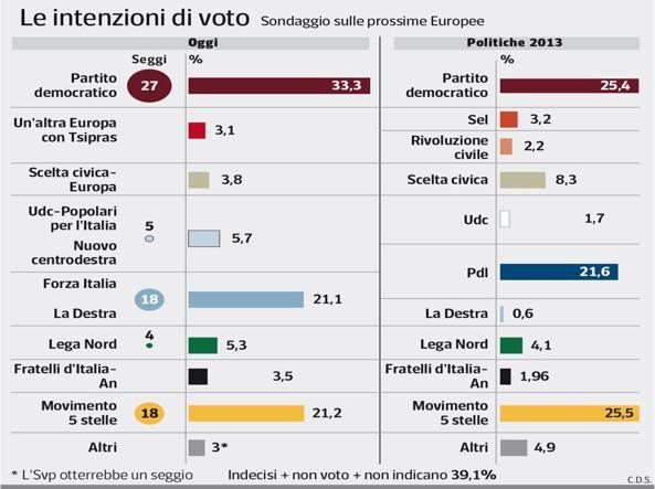 Il sondaggio Ipsos per il Corriere della Sera sulle elezioni Europee.