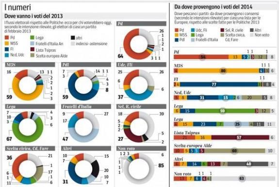 sondaggio ipsos corriere flussi voti elezioni europee