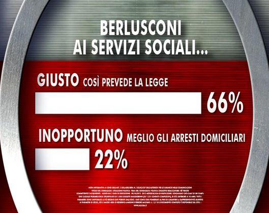 Sondaggio Ixè per Agorà, Berlusconi ai servizi sociali.